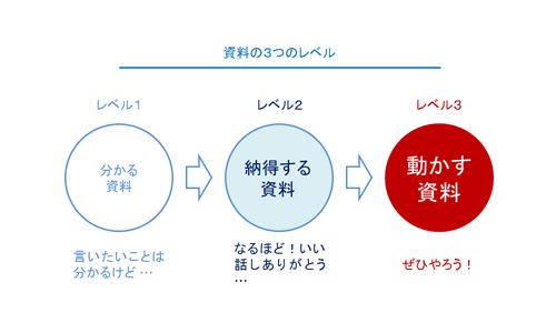 資料の3つのレベル