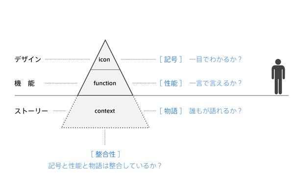 顧客価値の設計(2)
