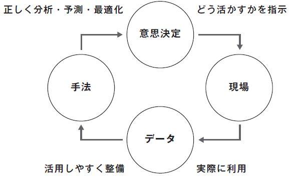 図表0-1 データを活かす組織の理想
