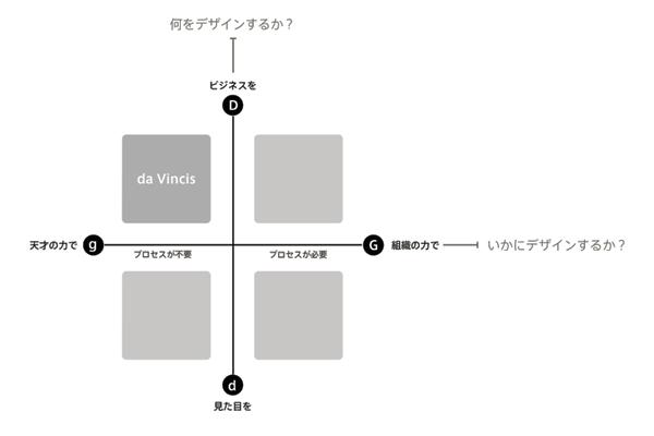 デザインファームの分類