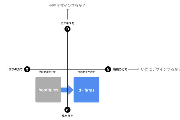 デザインファームの発展1