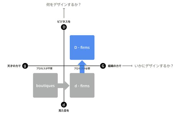 デザインファームの発展2