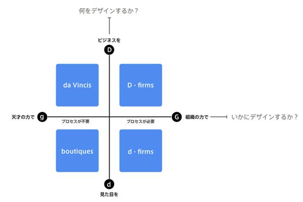 デザインファームの発展3