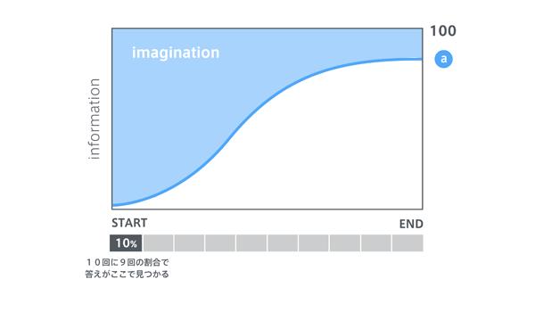 プロジェクトにおける情報量と想像力の関係