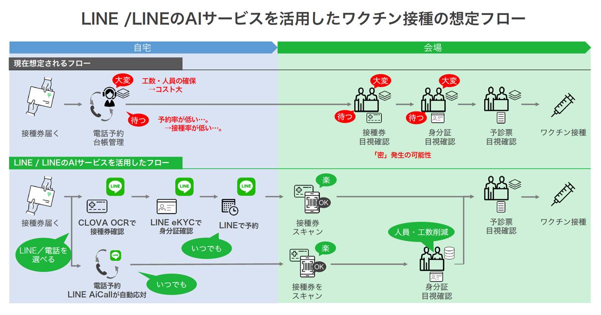 LINE、LINEを活用した新型コロナワクチン接種予約システムを提供 ...