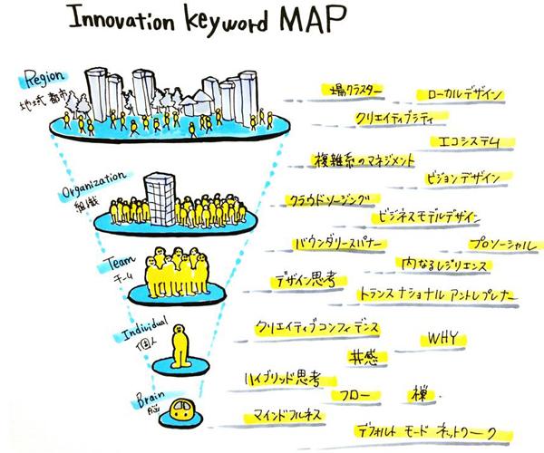 本連載で考える「Innovation Keyword MAP」