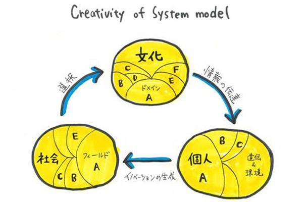 クリエイティビティのシステムモデル