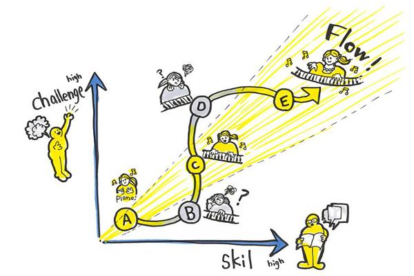 フロー状態における「チャレンジ」と「スキル」の関係
