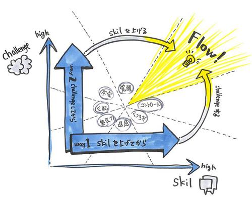 フロー状態に至る2つのアプローチ